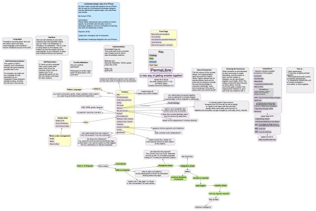 PermaLibre mindmap, 2010-11-30 draft